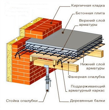 плита бетонная перекрытия вес